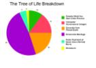 The Tree of Life: A Courtesy Warning